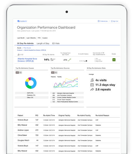 Hospital Performance Software