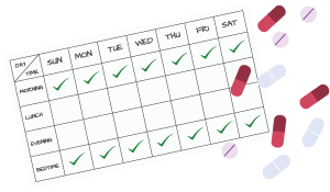 Identify appropriate medication, dose and frequency